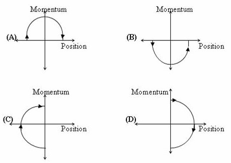 Physicsplus iit jee 2011 paragraph type multiple choice single the arrow on the diagram shows the flow of time initially the ball is on the ground and its velocity and momentum have maximum positive values since it sciox Choice Image