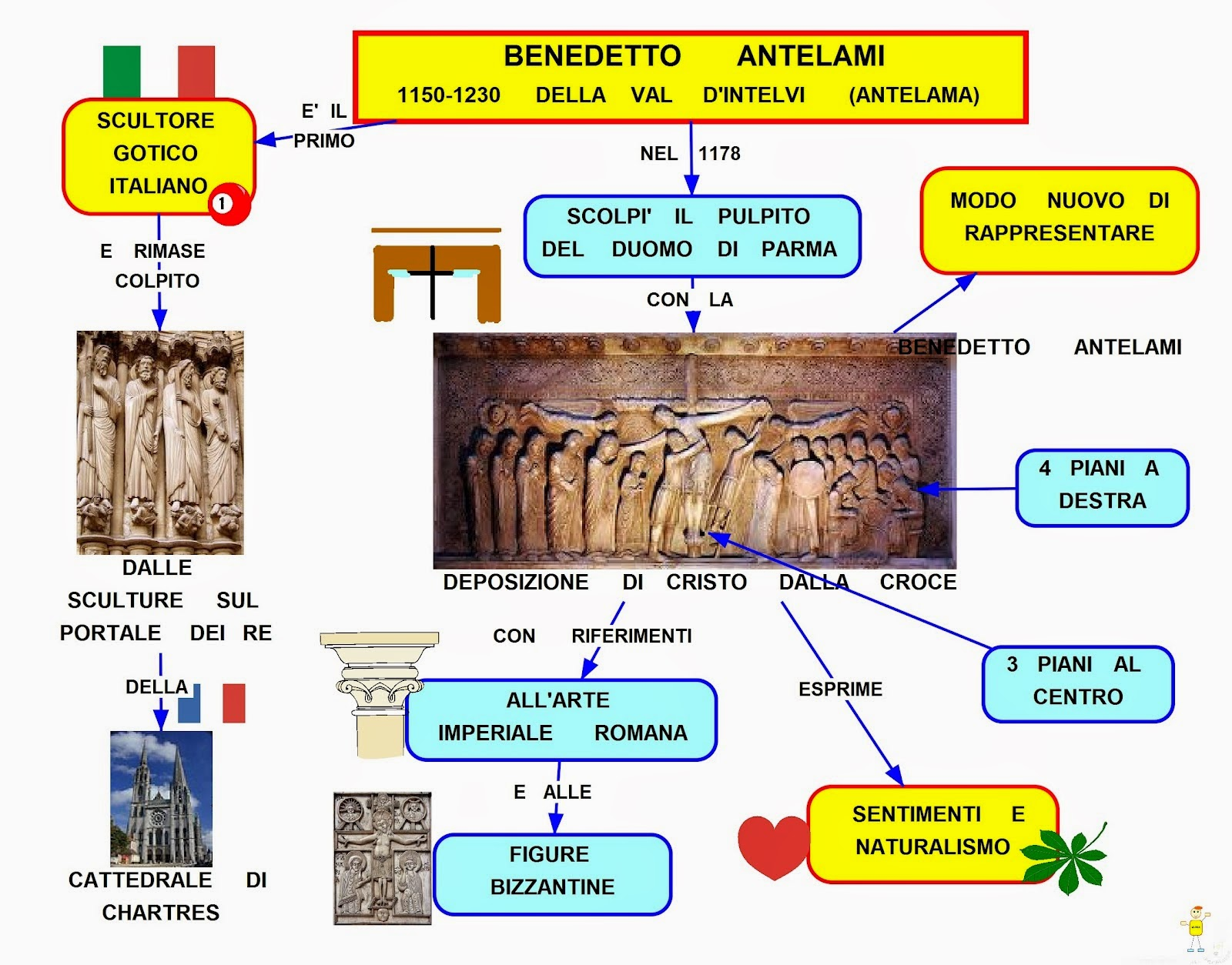 "an introduction to the life of benedetto antelami Ancient aliens debunked – part 1  ancient aliens debunked – part 5  the ""deposition from the cross"" of benedetto antelami,."