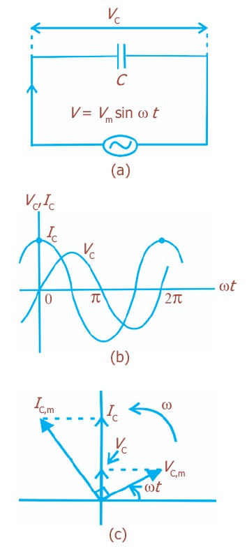 Rangkaian arus bolak balik listrik daya resonansi pengertian a rangkaian kapasitif b perbedaan potensial kapasitor terhadap arus c diagram fasor rangkaian kapasitif ccuart Image collections