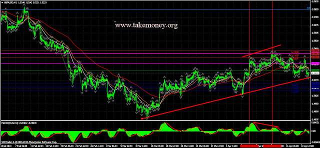 GBP/USD Daily Forex Forecast with technical analisys
