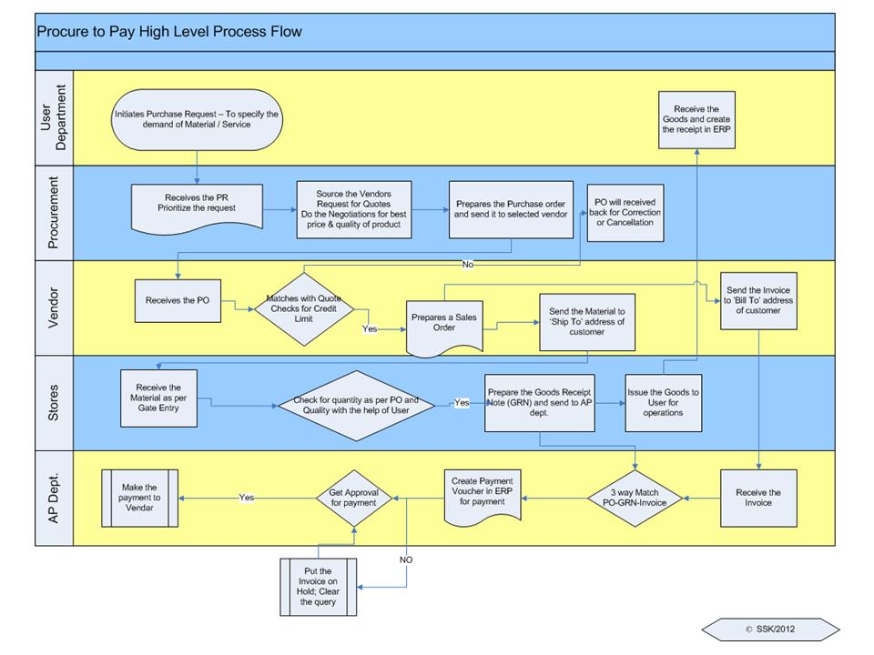 sap p2p process flow - Lavuelta