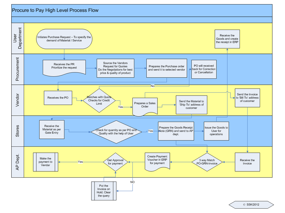 p2p process flow chart: Sap procure to pay process flow chart procure to pay scenario