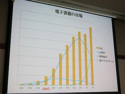 電子書籍の市場