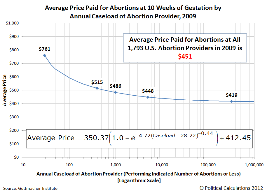 Average Price Paid for Abortions at 10 Weeks of Gestation by Annual Caseload of Abortion Provider, 2009