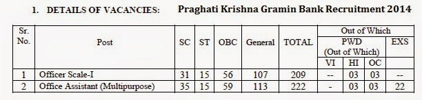 PKGB Recruitment praghatigraminbank.com