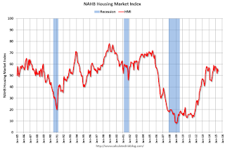 NAHB: Builder Confidence decreased to 54 in May