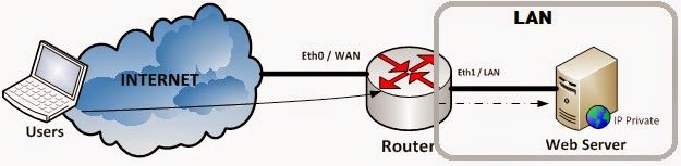 User from internet connect to webserver in LAN