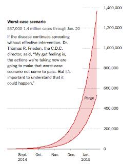 Spread of Ebola