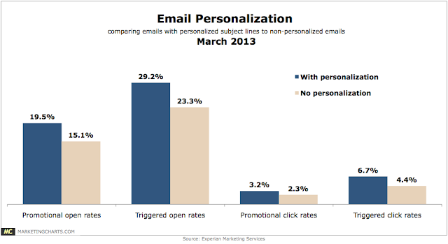 Chart showing that personalized emails increase click rates.