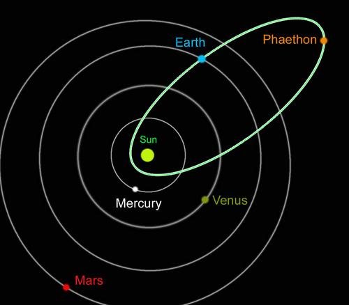 http://silentobserver68.blogspot.com/2012/12/phaethon-la-terra-sta-per-attraversare.html
