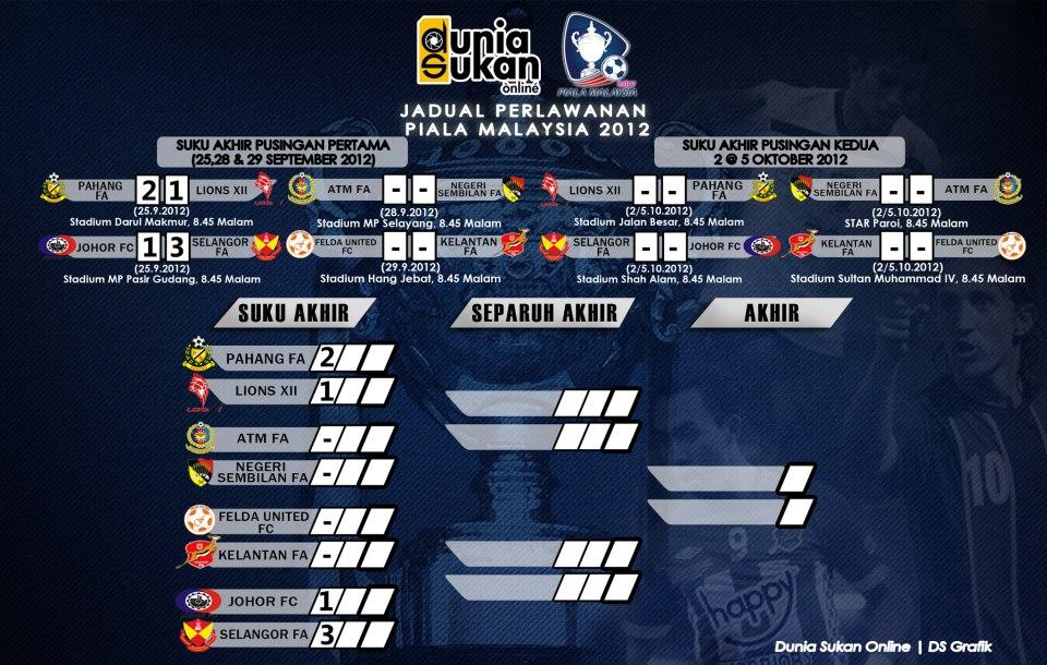 Rangkuman Suku Akhir Pertama Piala Malaysia 25 September 2012 (Video
