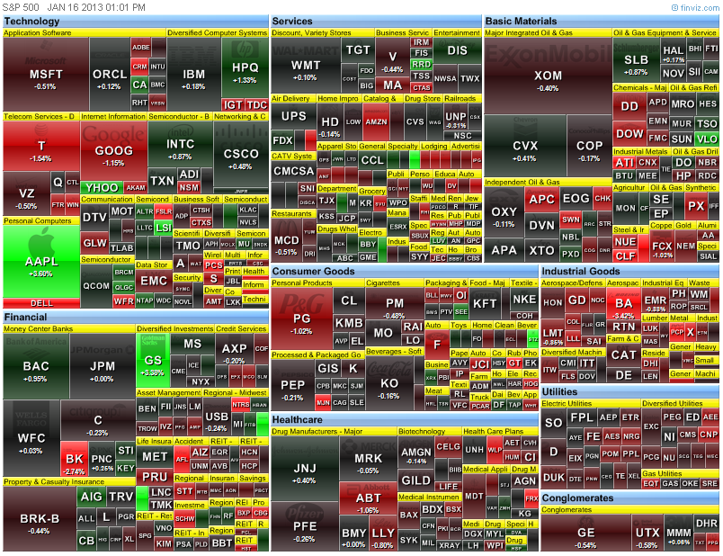 Wondering what stock to trade? Use a heat map! | VDM Trading