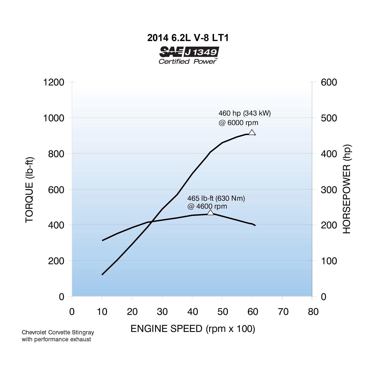 Chevy Lt1 Engine Technology From The C7 Corvette Stingray: 2014 Corvette Stingray Makes 460 Hp