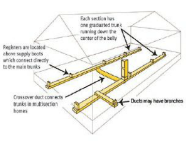 Double Wide Mobile Home Duct Work with Crossover Layout Diagram Picture
