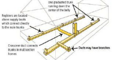 mobile home repair diy help mobile home duct work Double Throw Toggle
