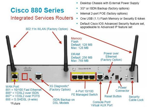 introduction to cisco 800 series router networks baseline rh networksbaseline com DSL Connection Diagram Telephone Line Wiring Diagram