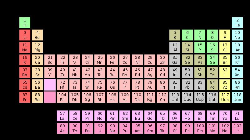 tabla elementos: