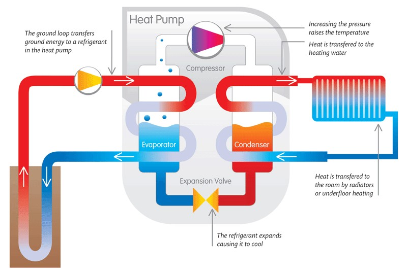Heat Pump Systems : Greencyclopedia™ geothermal energy in the home