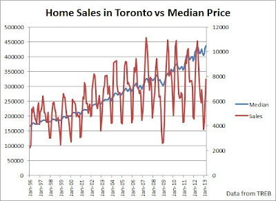 sales versus home price toronto