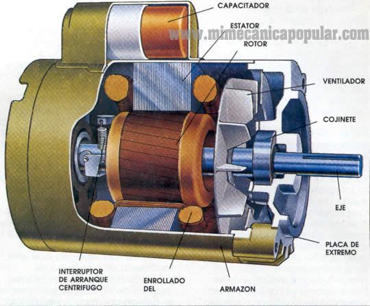 Una vaquerita en fisica el generador y el motor el ctrico for Generador arranque automatico