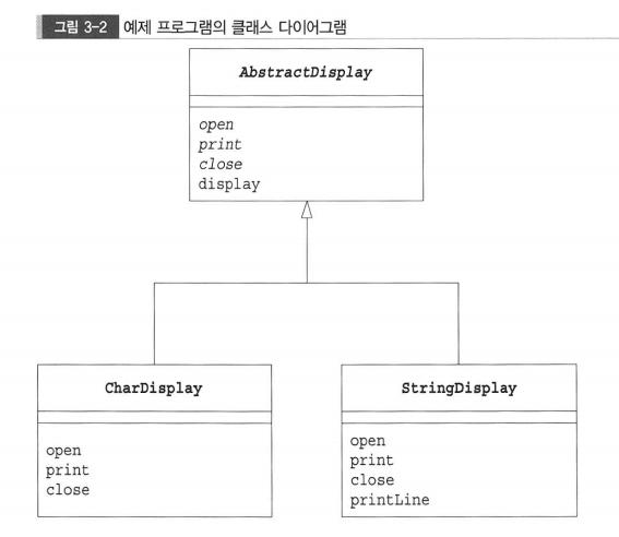 java design document template - java dev java design pattern 3 template method