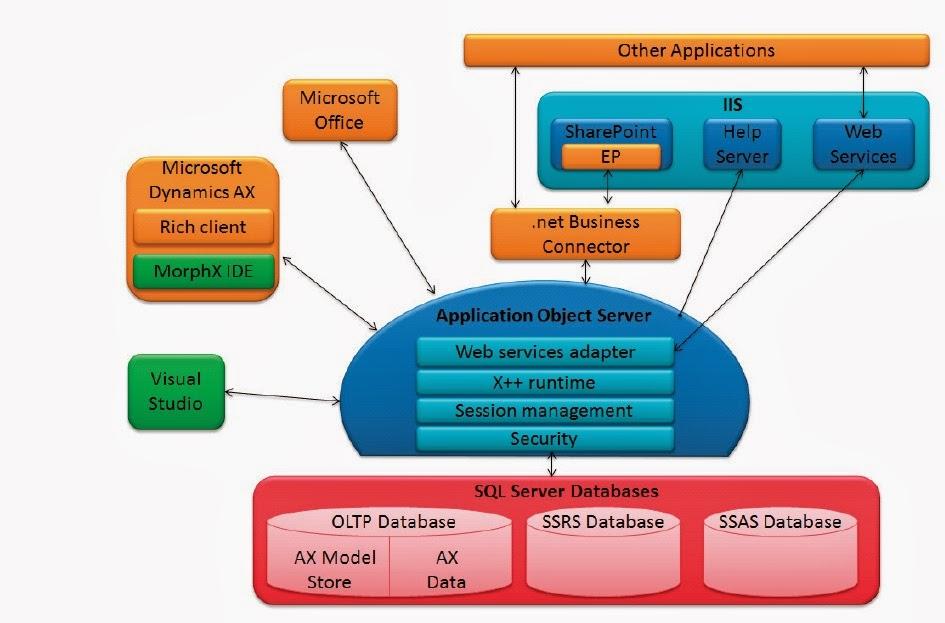 Microsoft dynamics ax ax 3 tier architecture for 5 tier architecture