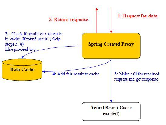 How Spring's caching mechanism works