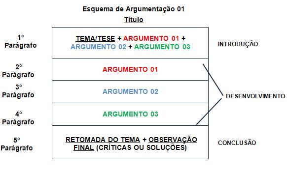 Redação dissertativa e argumentativa pronta