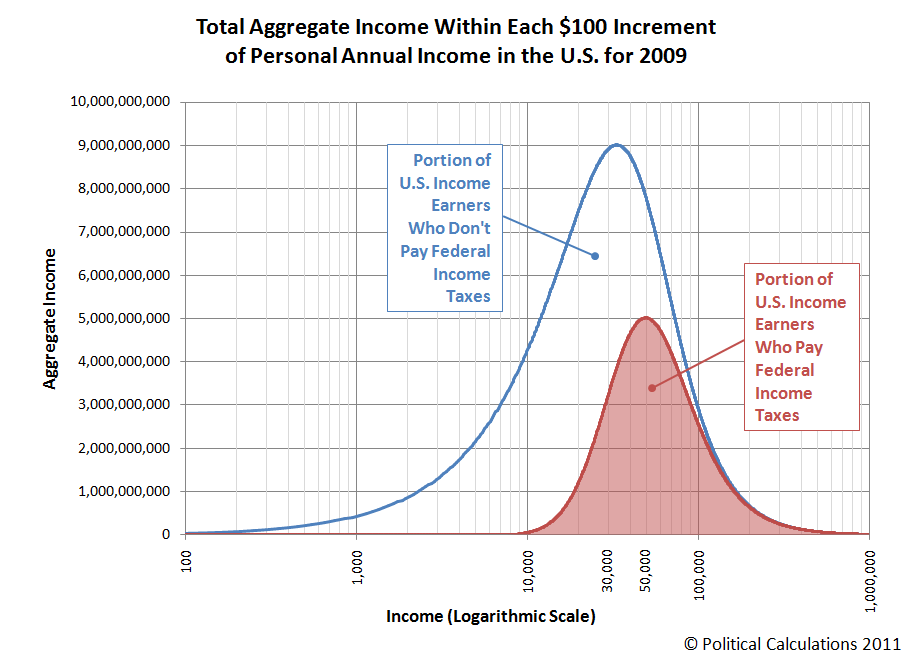 Total Aggregate Income Within Each $100 Increment of Personal Annual Income in the U.S. for 2009