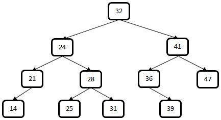 Coding Interview Questions: No. 45 - Closest Node in a Binary ...