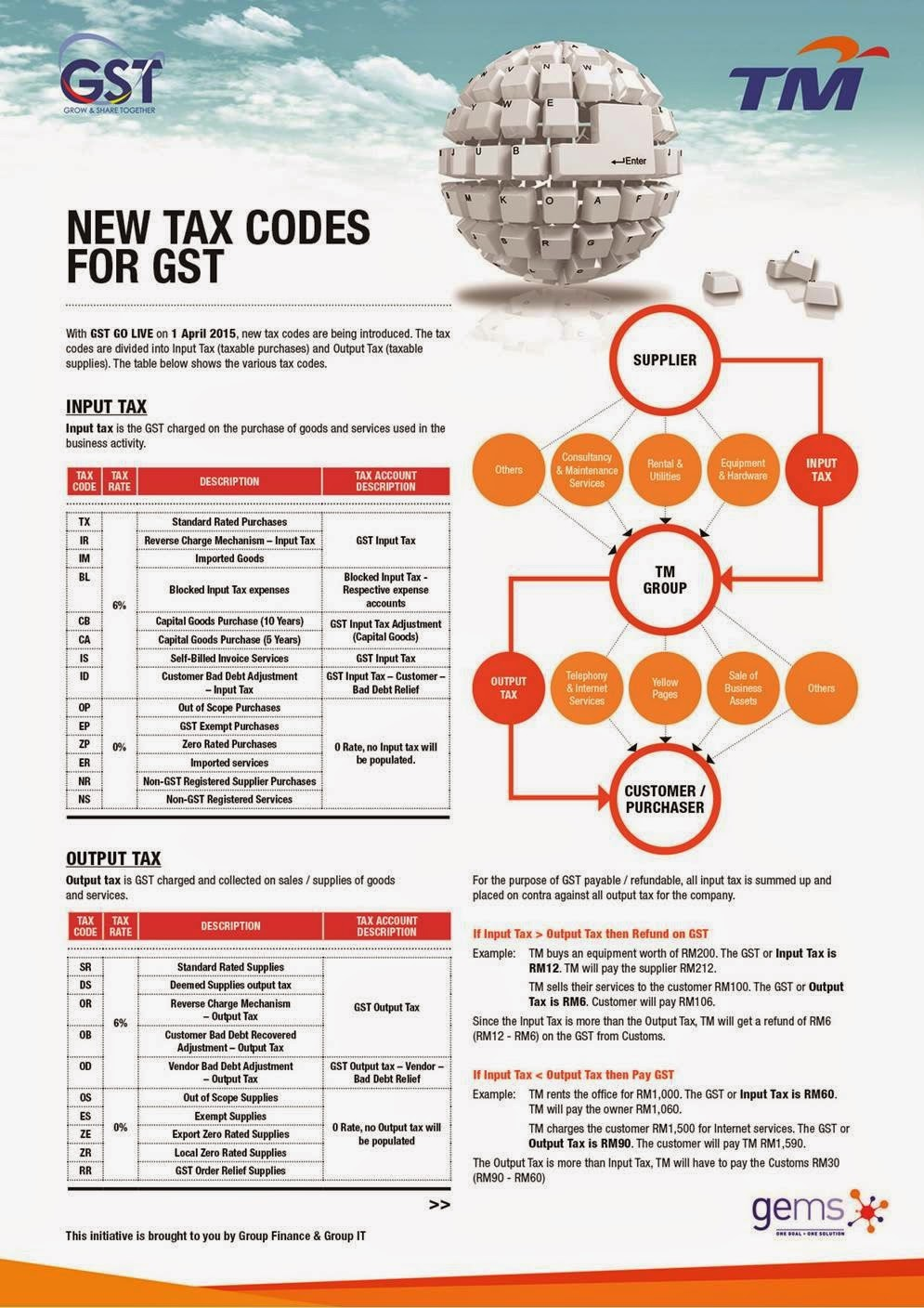 TM's Readiness Program : New Tax Codes for Goods & Services Tax (GST) & Project Updates