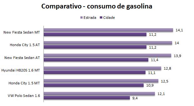 Consumo New Fiesta Sedan 2014   Autos Post