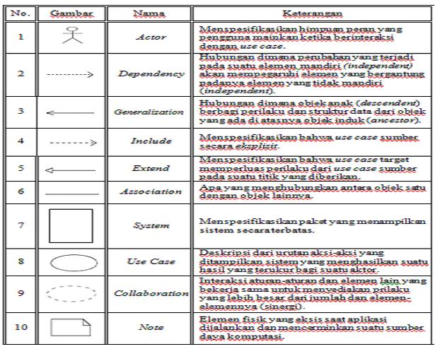 Indahnya mencari ilmu daftar simbol use case diagram ccuart Choice Image