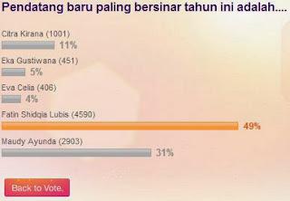 Hasil Voting Sementara pada tanggal 7 Oktober 2013 pukul 19.50