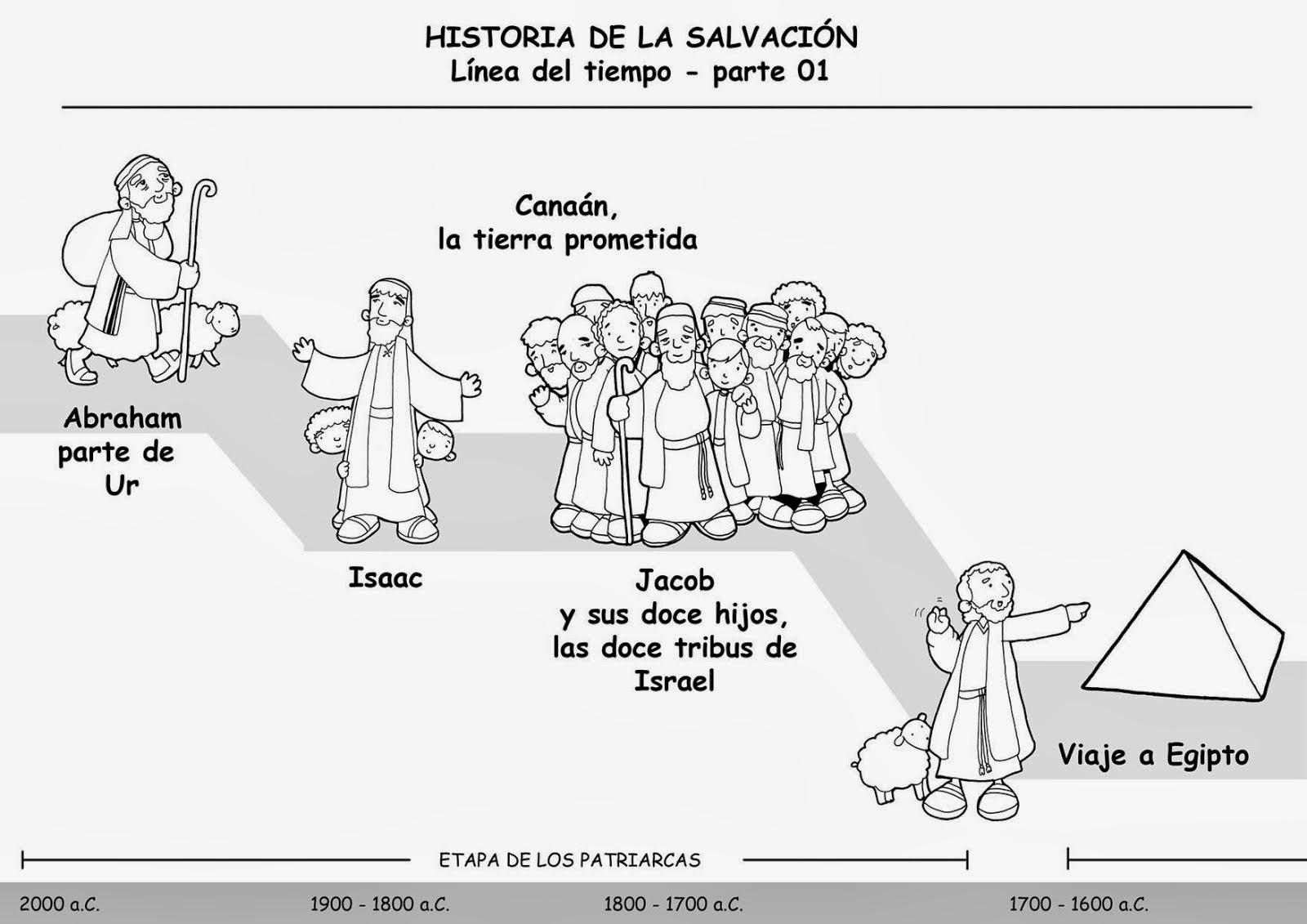 Educar con Jess Historia de la salvacin Antiguo Testamento