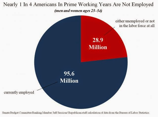 1 in 4 Americans 25-54 Not Working