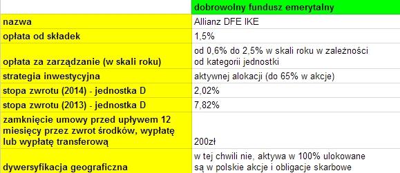 IKE Allianz dobrowolny fundusz emerytalny