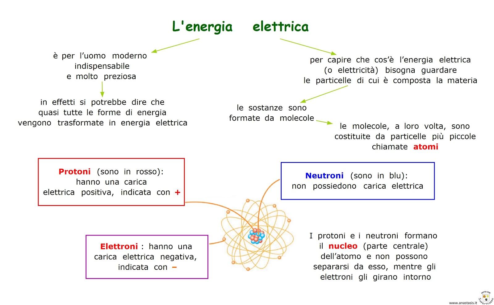 Schema Elettrico In Inglese : Paradiso delle mappe l energia elettrica