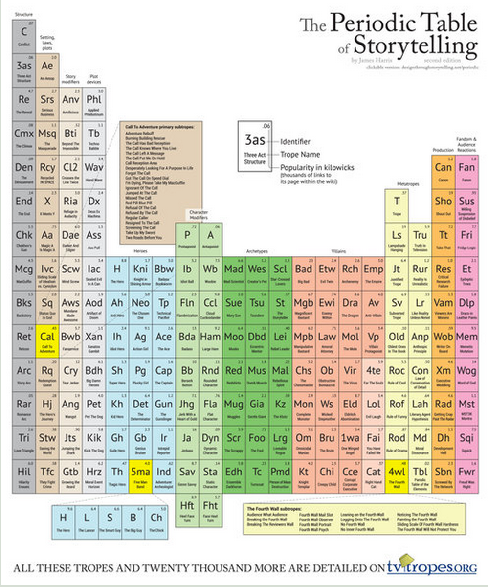 The elements of telling a good story periodic table used as a writing aid to help students overcome the writers block this periodic table is also available in poster format but the poster is not free gamestrikefo Image collections