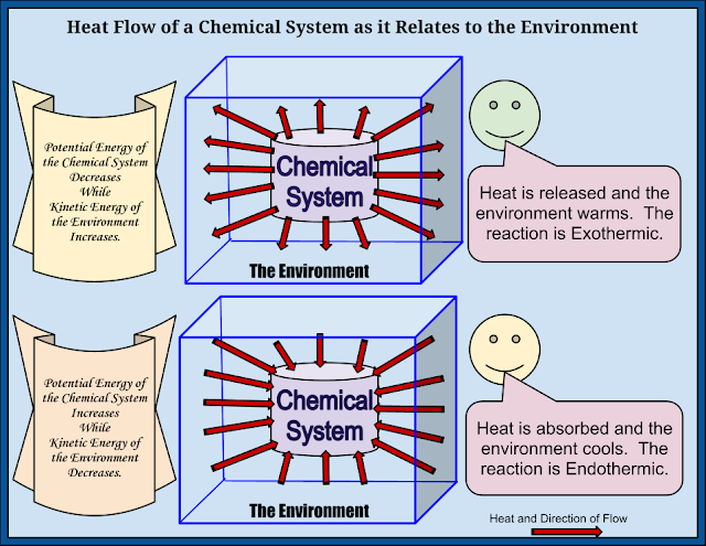 Chemical Reactions and Associated Energy Changes ...