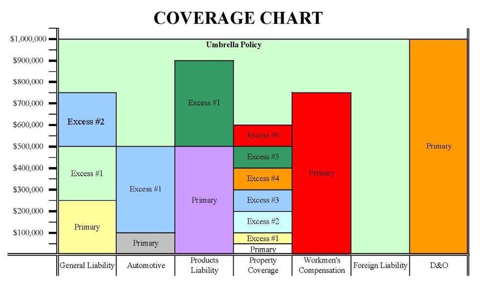 auto insurance coverage types chart 2017   2018 best
