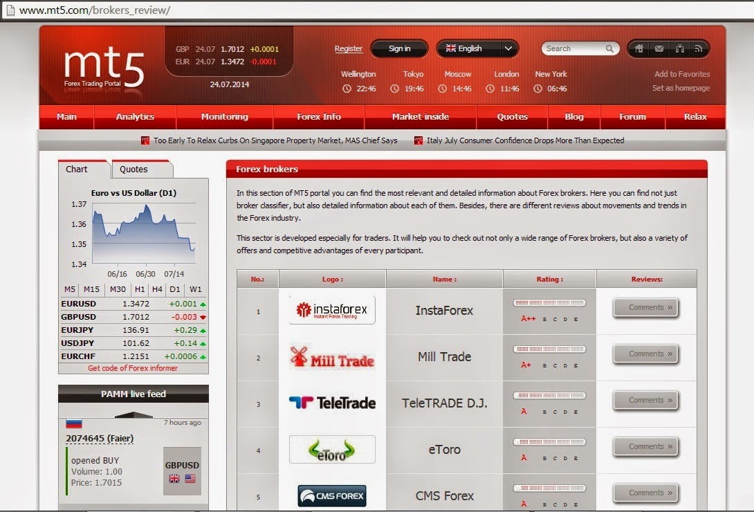 B forex broker review