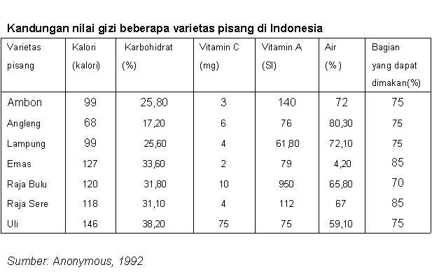 Ketahui 7 Nutrisi Penting & Kandungan Kalori dalam Pisang