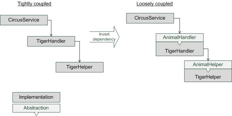 Hibernate and JPA An Introduction and Tutorial
