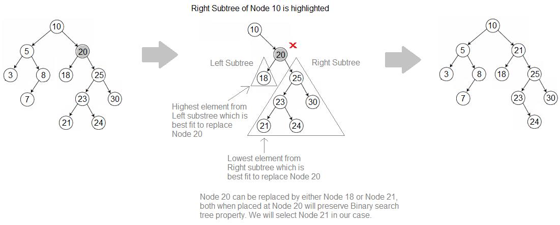 Binary tree delete root node