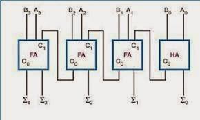 Full adder circuit using nand gates only