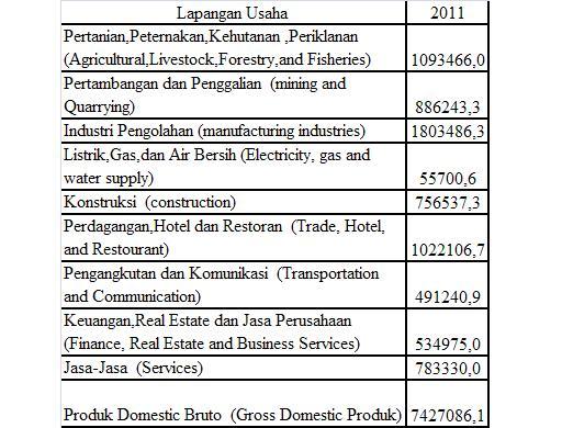 Tugas 2 Perekonomian Indonesia Fighting