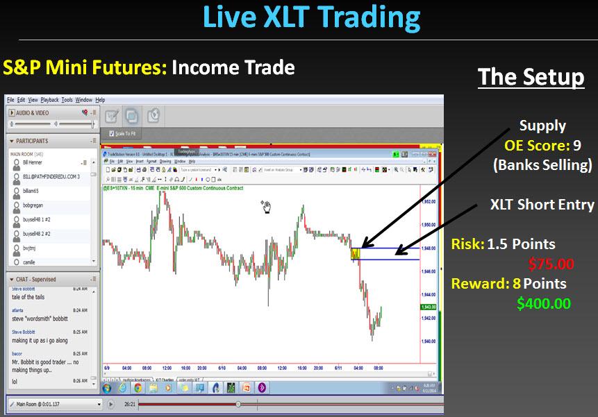 Трейдинг в реальном времени во время XLT: 11.06.2014 - сделка на S&P, установка. Сэм Сейден (Sam Seiden)