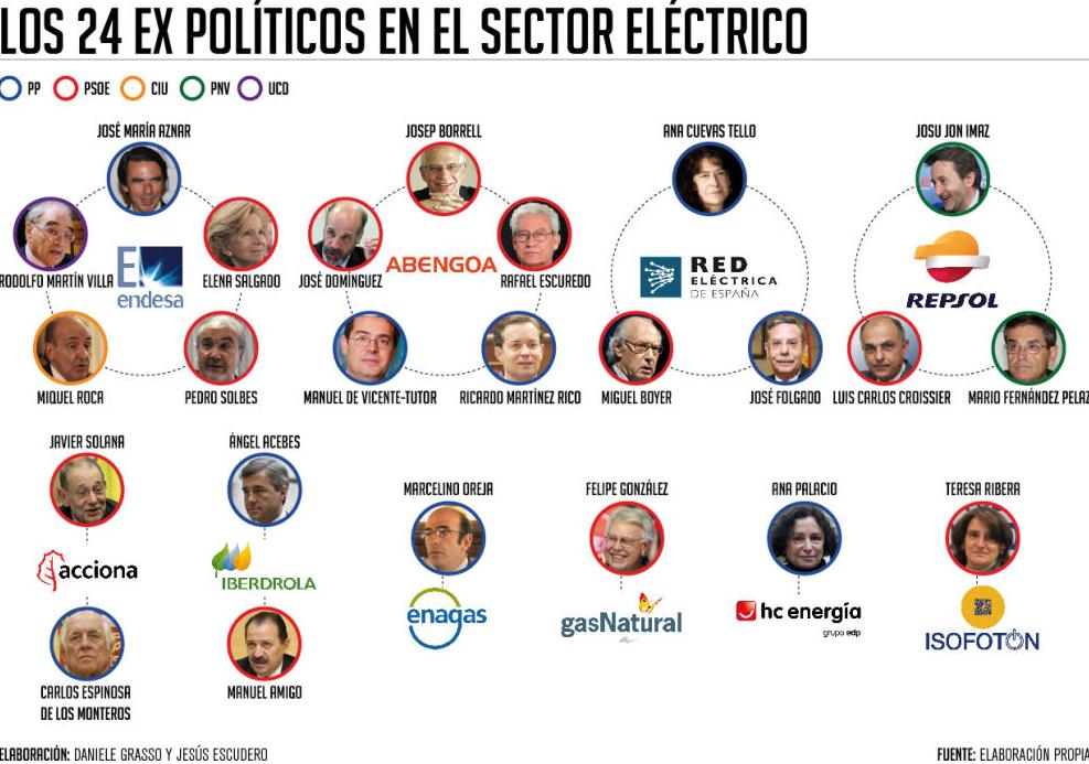 políticos,eléctricas,recibo,electricidad