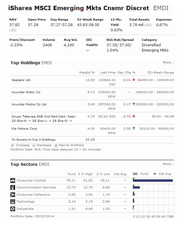 iShares MSCI Emerging Markets Consumer Discretionary ETF (EMDI)